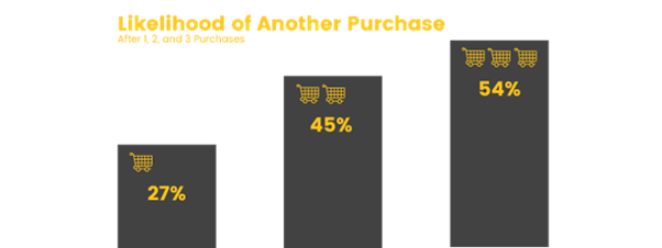 Future purchase likelihood is higher the more times a customer purchases from you