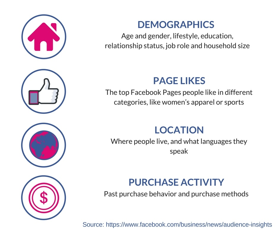 Infograhic Facebook Audience Insights