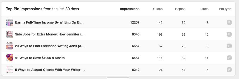 View your Pinterest analytics to give insight into your most engaging pins
