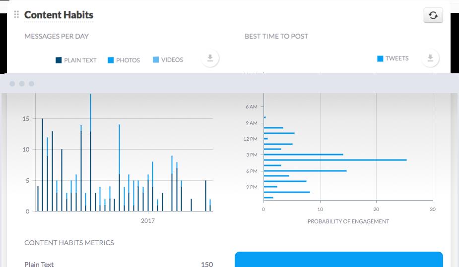 Sendible Reports Content Habits