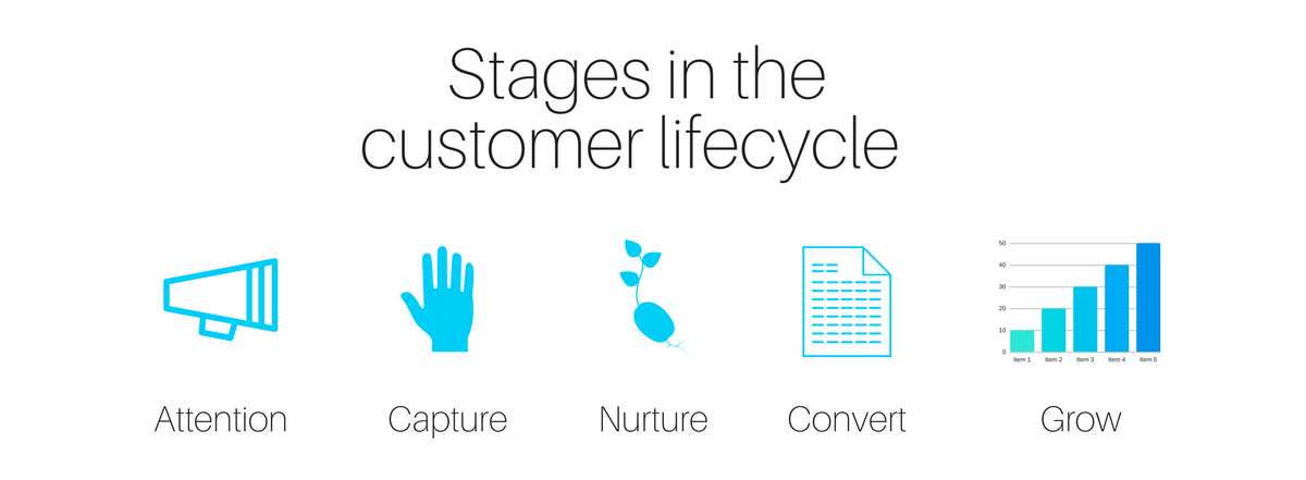 Stages in the customer journey are attention, capture, nurture, convert and grow