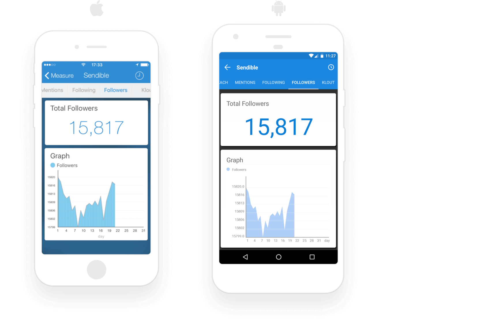 Keep track of key social metrics from your phone